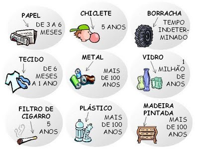 bbbfd58a26a A tabela abaixo mostra o quanto é preservado de recursos naturais quando se  reciclam os materiais relacionados